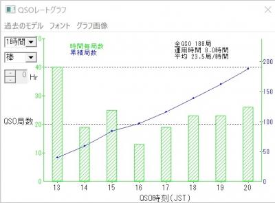 Wwcw-rate